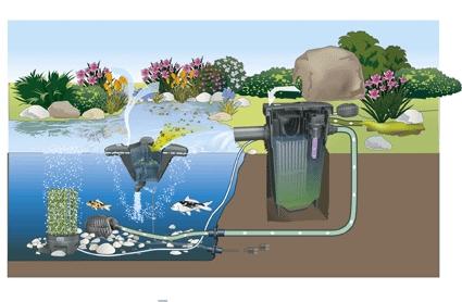 filt przepływowy filtomatic oase