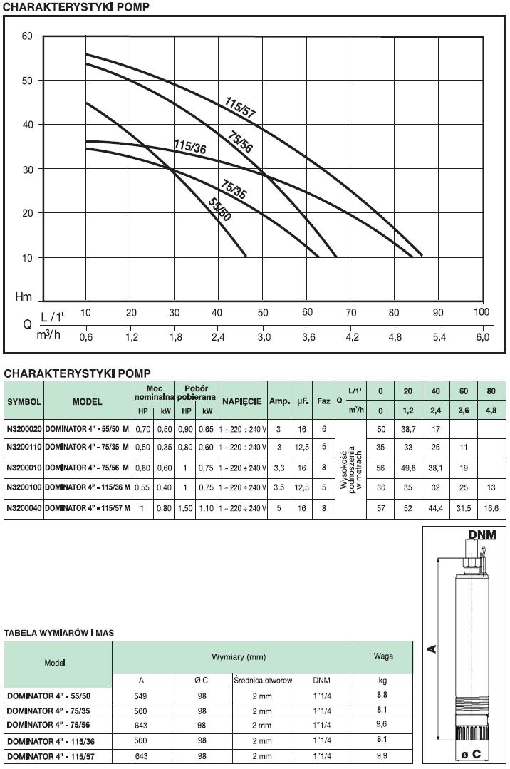 tabela pompa głębinowa NOCCHI
