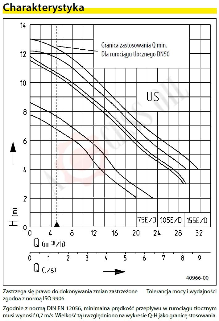 pompa_zatapialna_wykres_US_75_ES_JUNG_PUMPEN.jpg