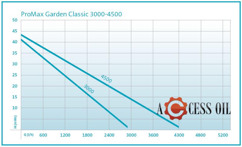 pro_max_garden_classic_3000_4500.jpg