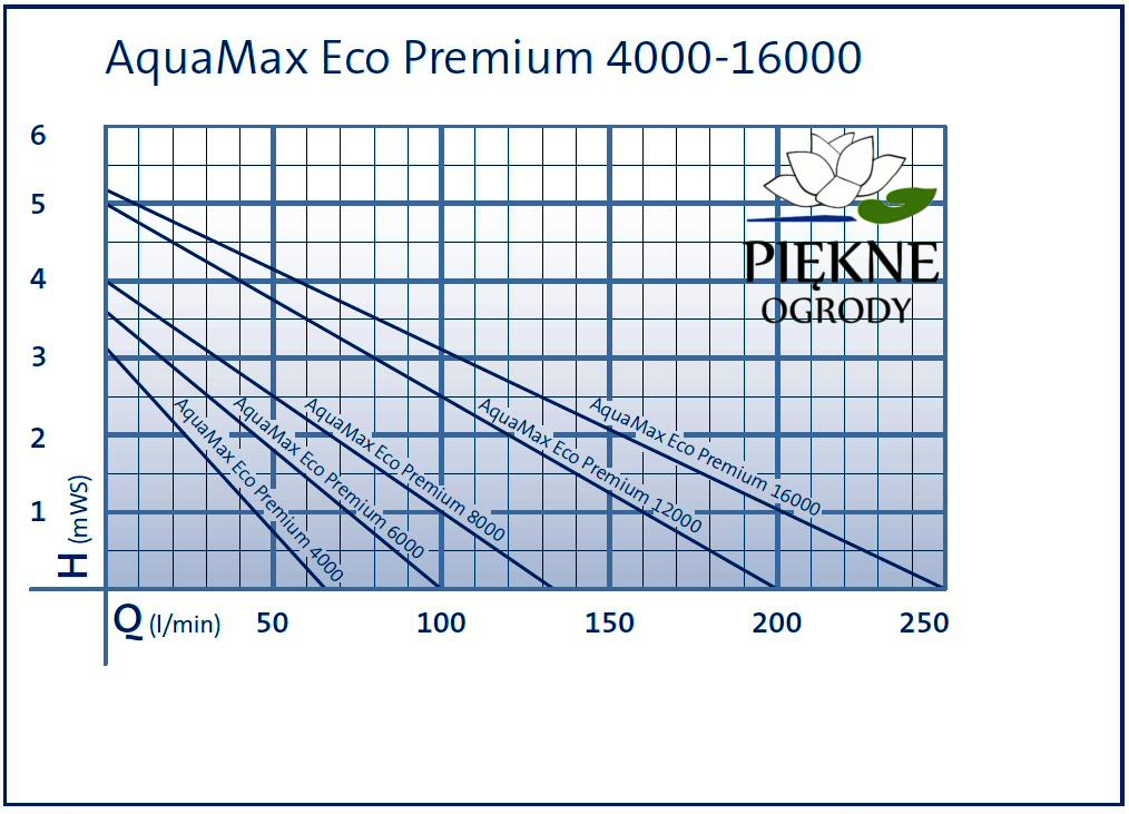 Aqua-max-Eco-Premium-4000-16000