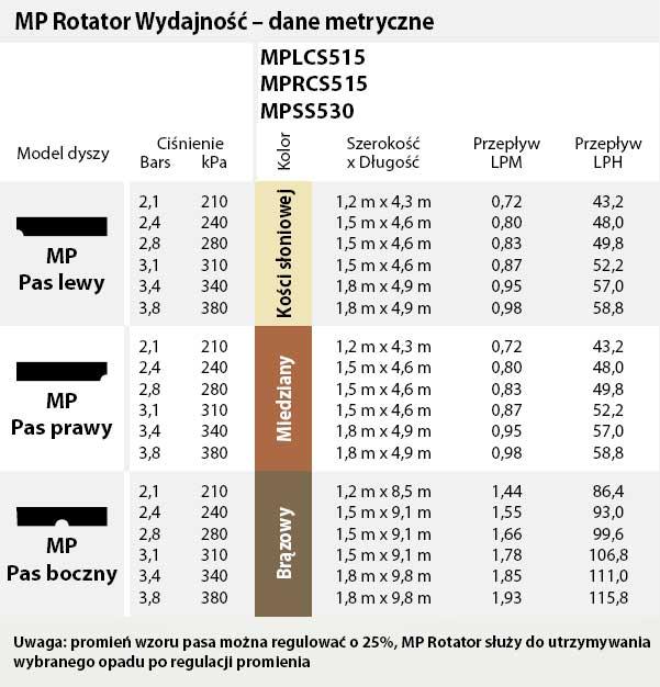 tabela dysze mp rotator