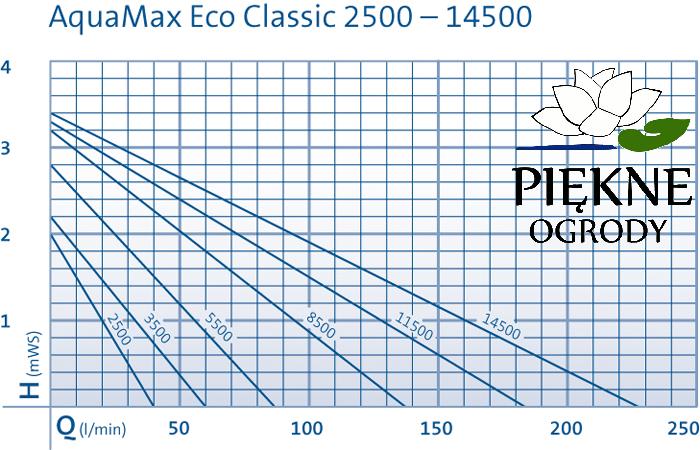 Wykres_pracy_pomp_do_oczek_wodnych_OASE-AquaMaxEcoClassic_2500-_4500