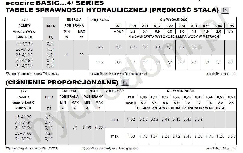 Pompa Obiegowa Ecocirc Basic 25 4 Lowara Dn 25 40 Elektroniczne